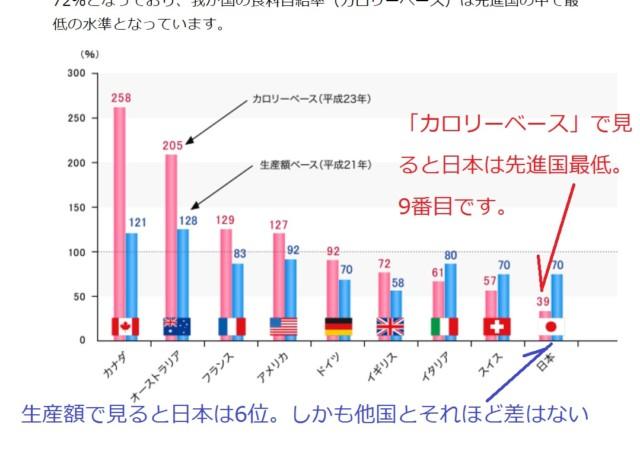 日本の食料自給率