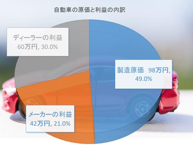 自動車の原価
